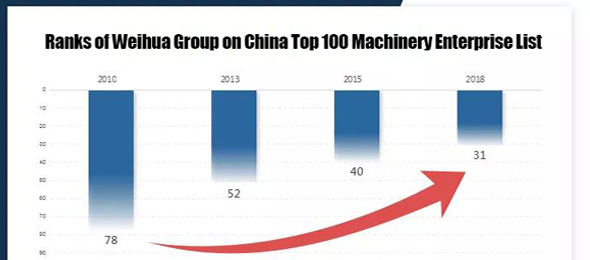 Weihua Won the Title of China Top 100 Machinery Enterprise